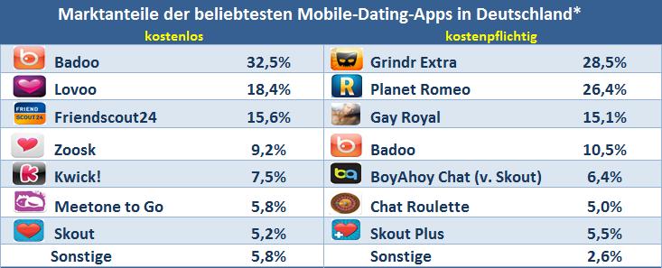 beliebtesten dating-apps